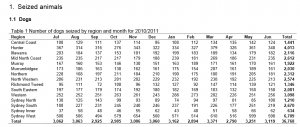 Department of Local Govt. NSW 2010/2011 seized dogs by month and region.